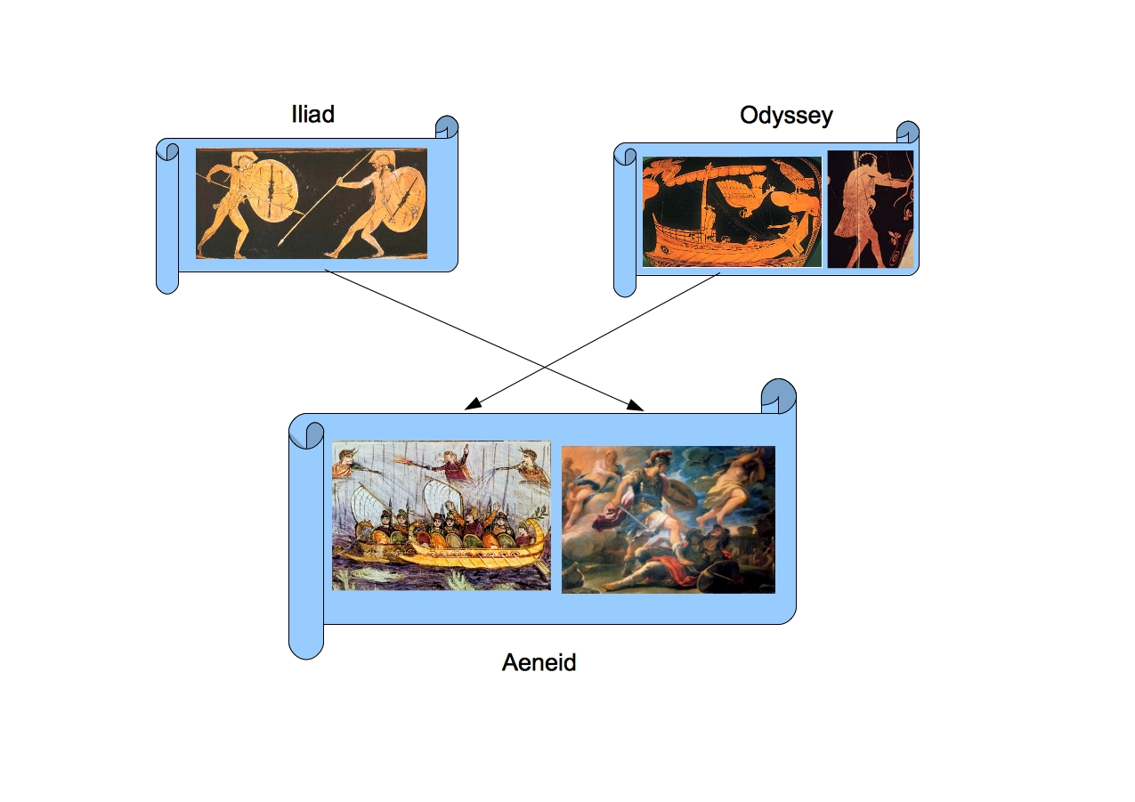 a comparison of aeneas and turnus in greco roman mythology (compare, eg, the epics of naevius and ennius celebrating rome's history)   the aeneid assumes a readership that is familiar with the myth of the trojan war  and the early history of rome: the greek expedition against  seems to entail  the death of noble, sympathetic characters (dido, turnus, lausus.